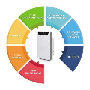 Warmtec AP168W Instrukcja – filtr – filtry